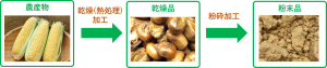 トウモロコシ加工イメージ
